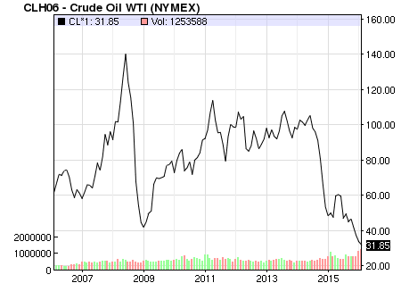 Chemical exports impacted by fluctuations in oil prices